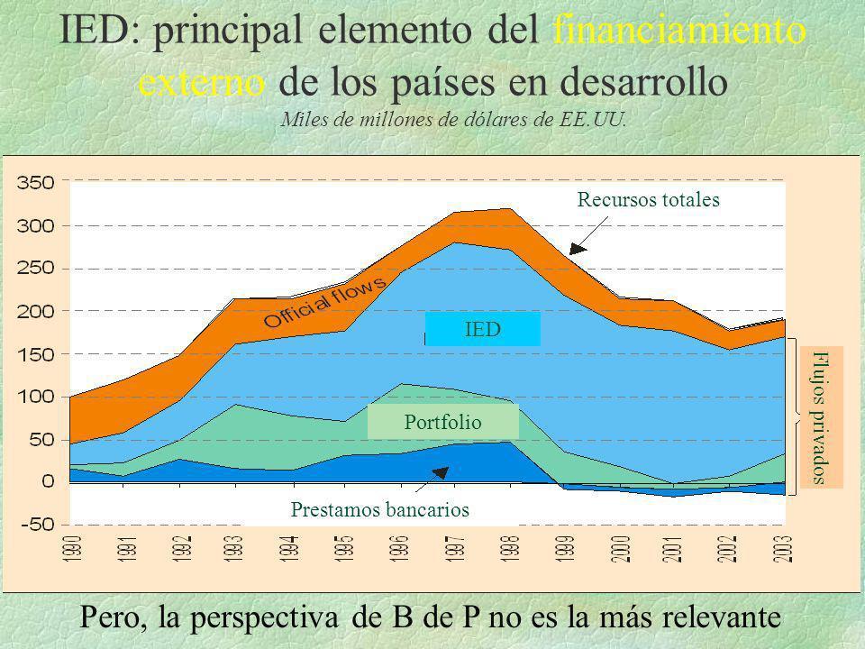 IED: principal elemento del financiamiento externo de los países en desarrollo Miles de millones de dólares de EE.UU. Recursos totales IED Portfolio P