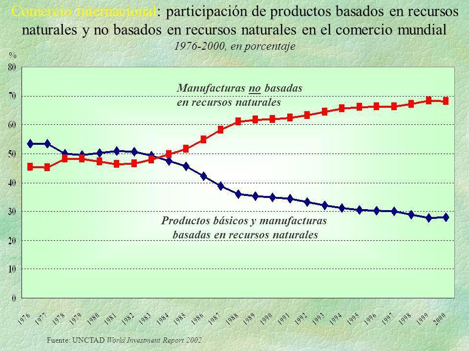 Comercio internacional: participación de productos basados en recursos naturales y no basados en recursos naturales en el comercio mundial 1976-2000,