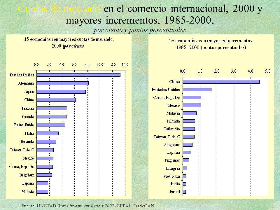 Cuotas de mercado en el comercio internacional, 2000 y mayores incrementos, 1985-2000, por ciento y puntos porcentuales Fuente: UNCTAD World Investmen