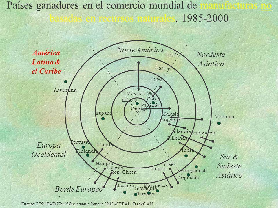 Países ganadores en el comercio mundial de manufacturas no basadas en recursos naturales, 1985-2000 América Latina & el Caribe Norte América Nordeste