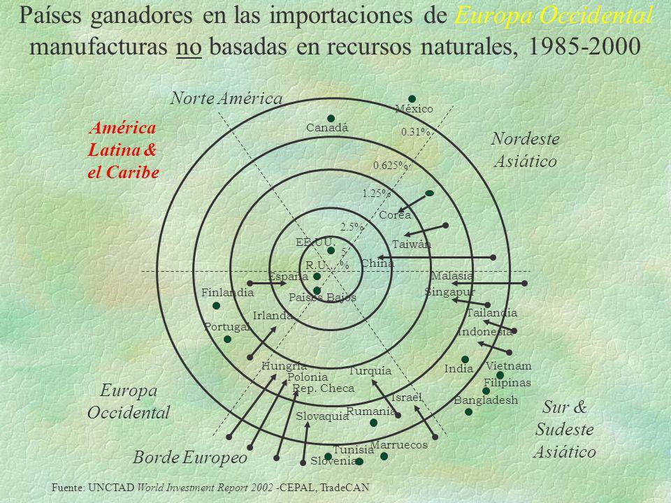 Países ganadores en las importaciones de Europa Occidental manufacturas no basadas en recursos naturales, 1985-2000 América Latina & el Caribe Norte A