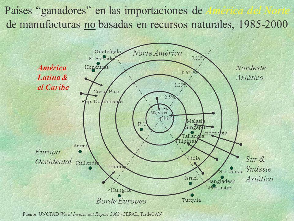 Países ganadores en las importaciones de América del Norte de manufacturas no basadas en recursos naturales, 1985-2000 América Latina & el Caribe Nort