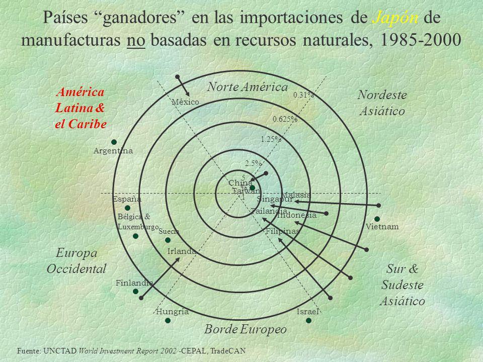 Países ganadores en las importaciones de Japón de manufacturas no basadas en recursos naturales, 1985-2000 América Latina & el Caribe Norte América No
