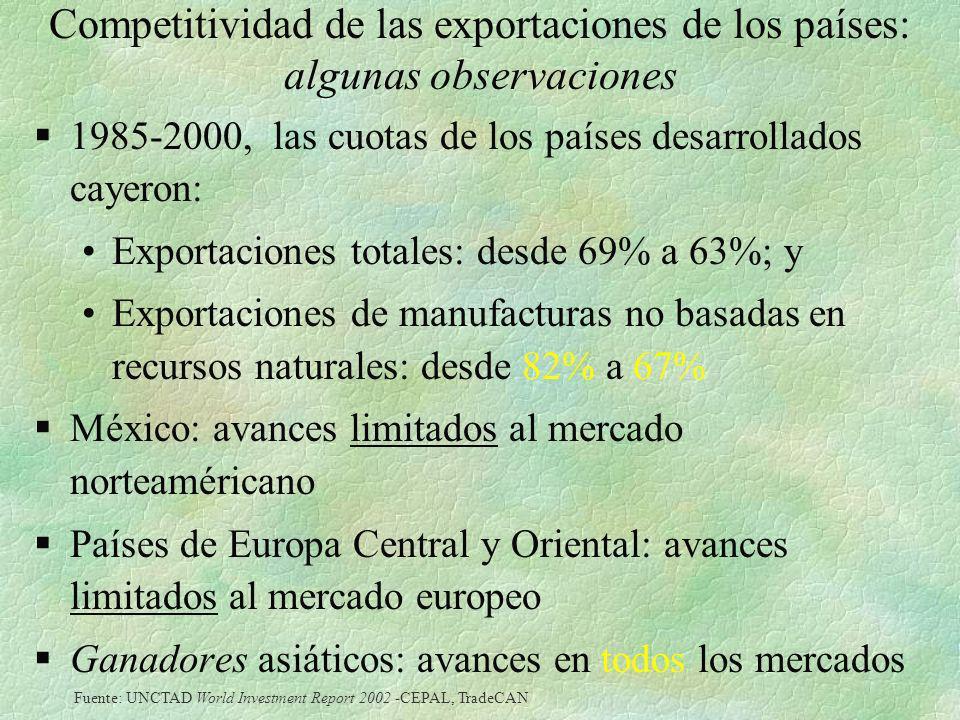 Competitividad de las exportaciones de los países: algunas observaciones §1985-2000, las cuotas de los países desarrollados cayeron: Exportaciones tot