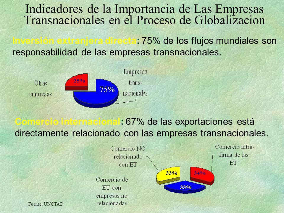 Indicadores de la Importancia de Las Empresas Transnacionales en el Proceso de Globalizacion Inversión extranjera directa: 75% de los flujos mundiales