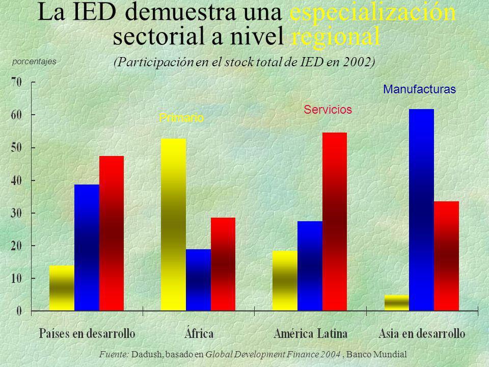 La IED demuestra una especialización sectorial a nivel regional porcentajes (Participación en el stock total de IED en 2002) Servicios Manufacturas Pr