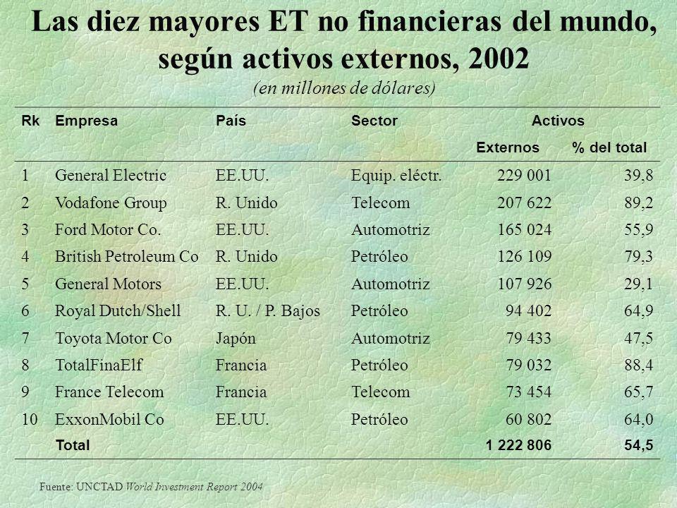 Las diez mayores ET no financieras del mundo, según activos externos, 2002 (en millones de dólares) RkEmpresaPaísSectorActivos Externos% del total 1Ge