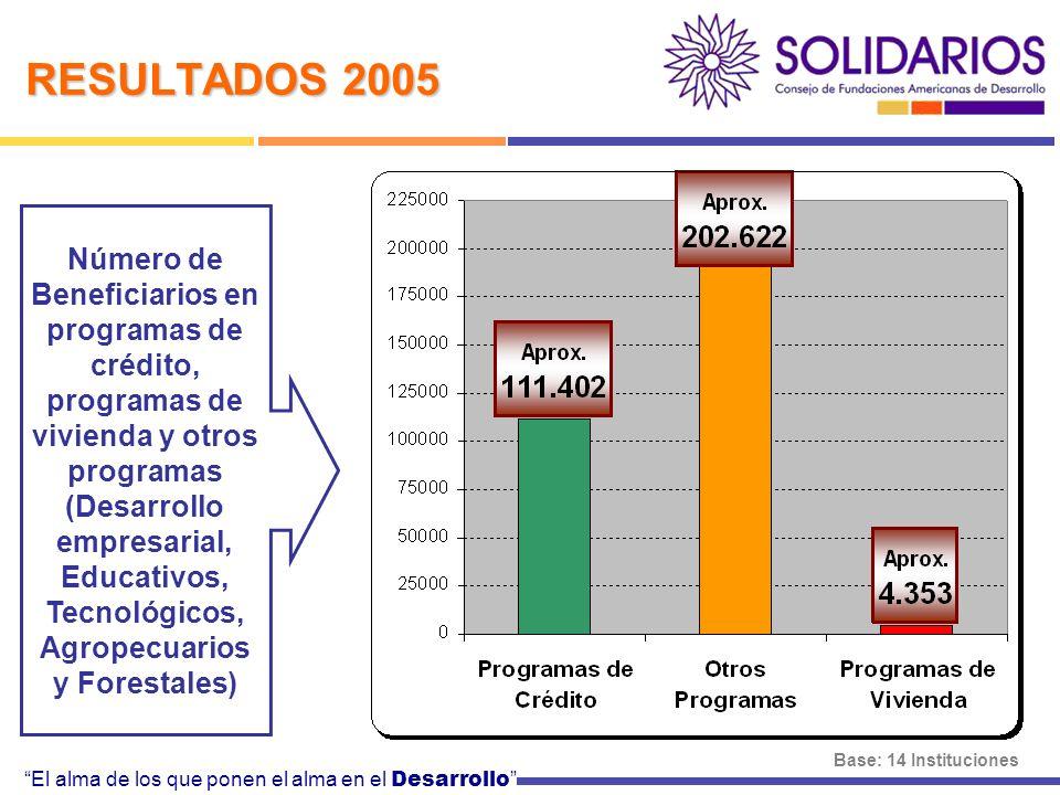 El alma de los que ponen el alma en el Desarrollo RESULTADOS 2005 Número de Beneficiarios en programas de crédito, programas de vivienda y otros programas (Desarrollo empresarial, Educativos, Tecnológicos, Agropecuarios y Forestales) Base: 14 Instituciones