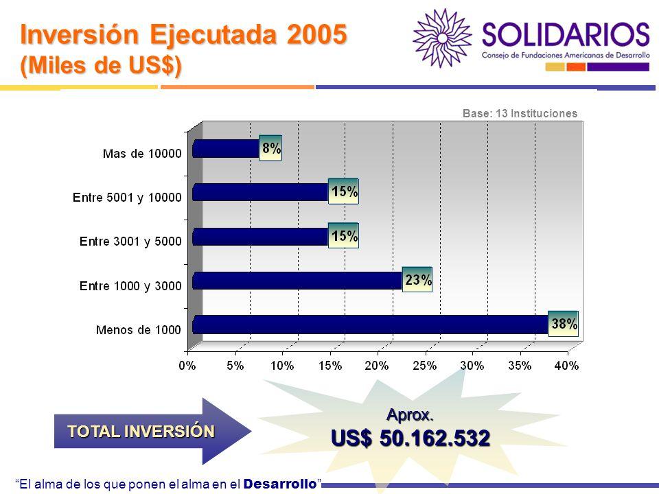 El alma de los que ponen el alma en el Desarrollo Base: 13 Instituciones Inversión Ejecutada 2005 (Miles de US$) TOTAL INVERSIÓN Aprox.