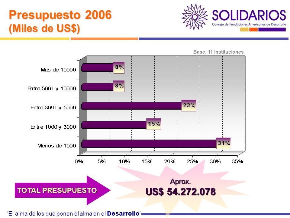 El alma de los que ponen el alma en el Desarrollo Base: 11 Instituciones Presupuesto 2006 (Miles de US$) TOTAL PRESUPUESTO Aprox.