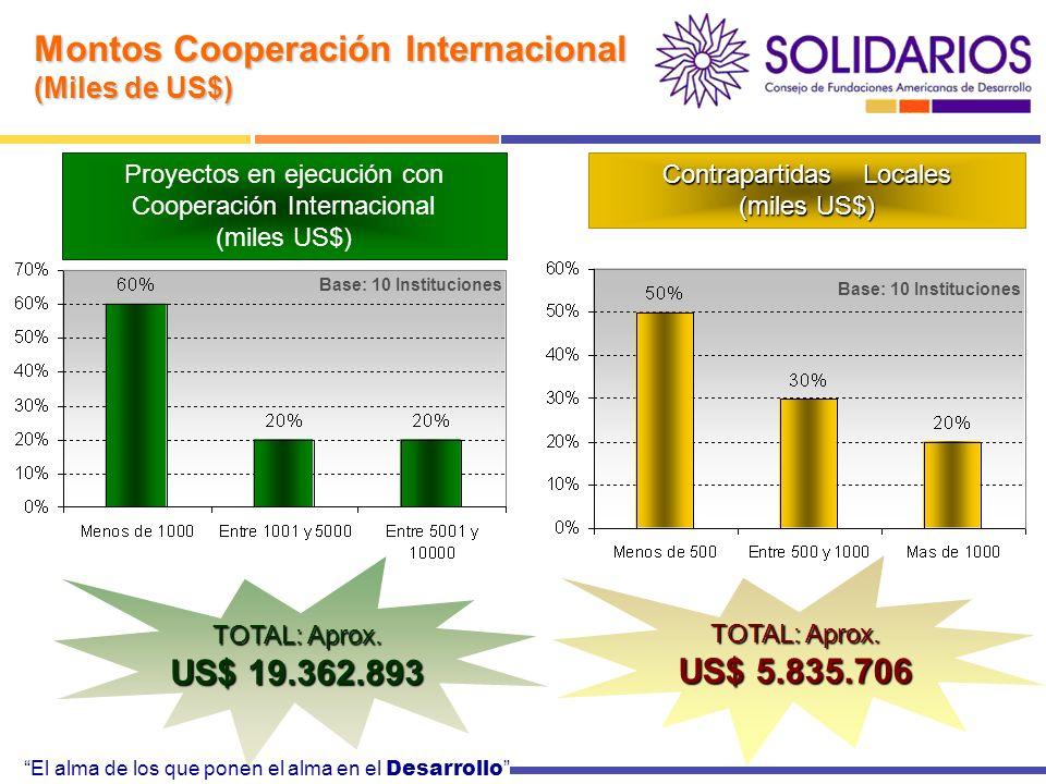 El alma de los que ponen el alma en el Desarrollo Montos Cooperación Internacional (Miles de US$) Proyectos en ejecución con Cooperación Internacional (miles US$) TOTAL: Aprox.