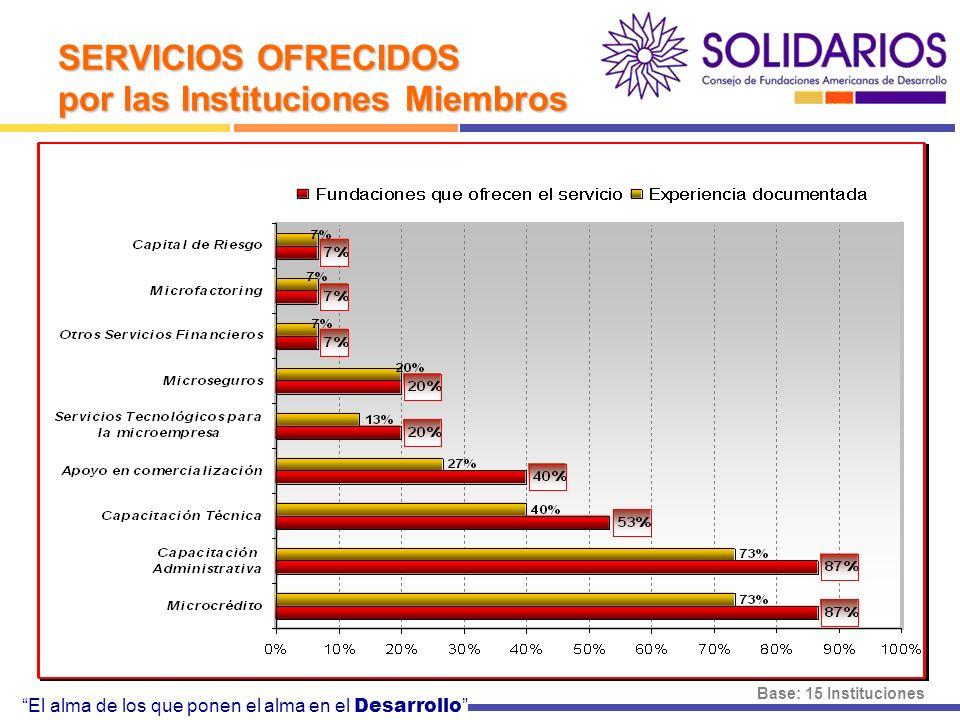 El alma de los que ponen el alma en el Desarrollo SERVICIOS OFRECIDOS por las Instituciones Miembros Base: 15 Instituciones