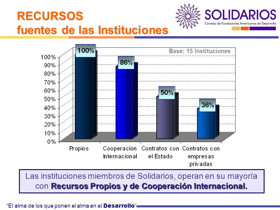 El alma de los que ponen el alma en el Desarrollo RECURSOS fuentes de las Instituciones Recursos Propios y de Cooperación Internacional.