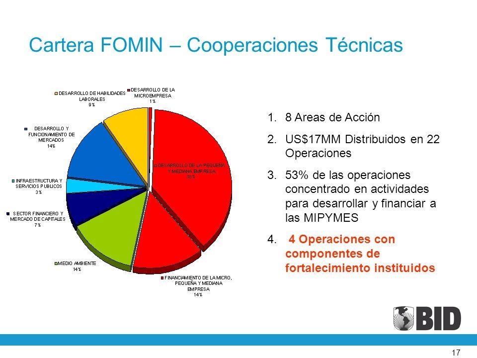 17 Cartera FOMIN – Cooperaciones Técnicas 1.8 Areas de Acción 2.US$17MM Distribuidos en 22 Operaciones 3.53% de las operaciones concentrado en actividades para desarrollar y financiar a las MIPYMES 4.