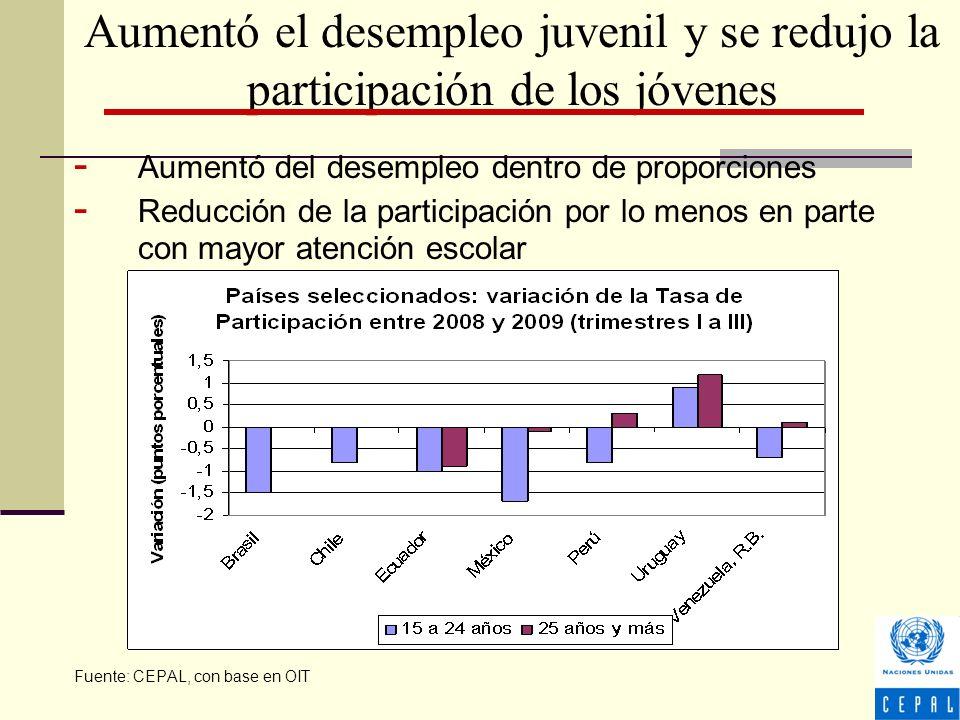 Aumentó el desempleo juvenil y se redujo la participación de los jóvenes - Aumentó del desempleo dentro de proporciones - Reducción de la participación por lo menos en parte con mayor atención escolar Fuente: CEPAL, con base en OIT