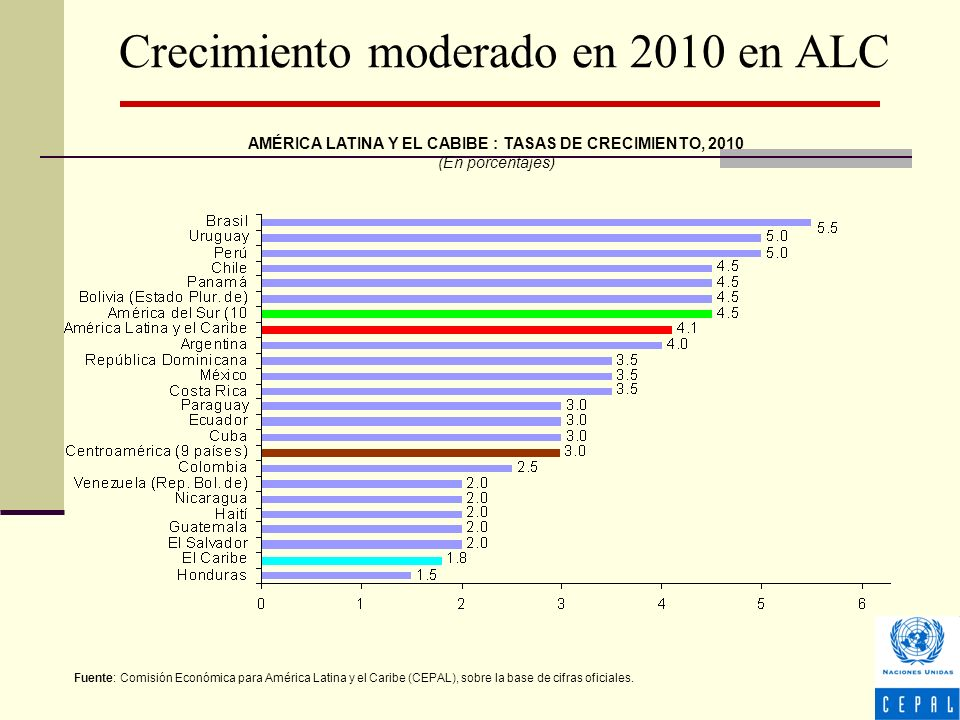 Crecimiento moderado en 2010 en ALC AMÉRICA LATINA Y EL CABIBE : TASAS DE CRECIMIENTO, 2010 (En porcentajes) Fuente: Comisión Económica para América Latina y el Caribe (CEPAL), sobre la base de cifras oficiales.
