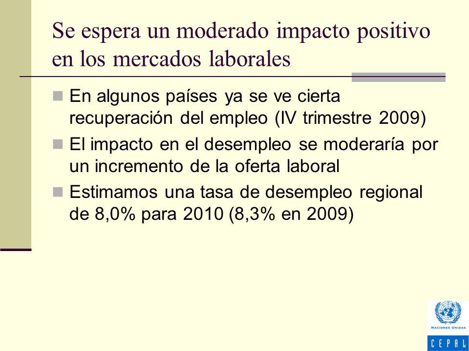 Se espera un moderado impacto positivo en los mercados laborales En algunos países ya se ve cierta recuperación del empleo (IV trimestre 2009) El impacto en el desempleo se moderaría por un incremento de la oferta laboral Estimamos una tasa de desempleo regional de 8,0% para 2010 (8,3% en 2009)