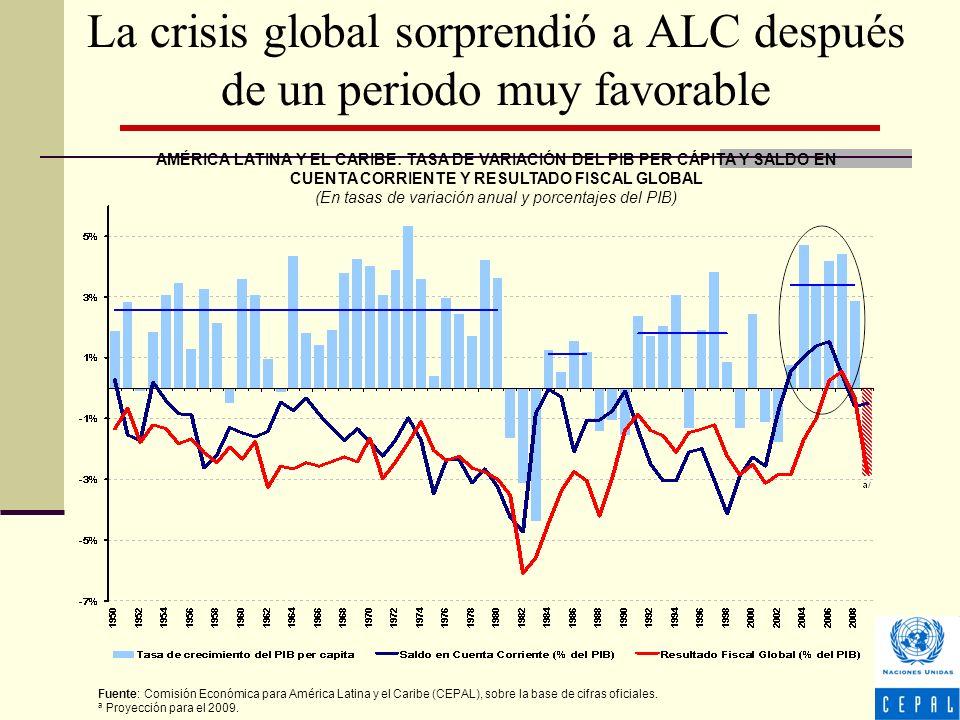La crisis global sorprendió a ALC después de un periodo muy favorable AMÉRICA LATINA Y EL CARIBE: TASA DE VARIACIÓN DEL PIB PER CÁPITA Y SALDO EN CUENTA CORRIENTE Y RESULTADO FISCAL GLOBAL (En tasas de variación anual y porcentajes del PIB) Fuente: Comisión Económica para América Latina y el Caribe (CEPAL), sobre la base de cifras oficiales.