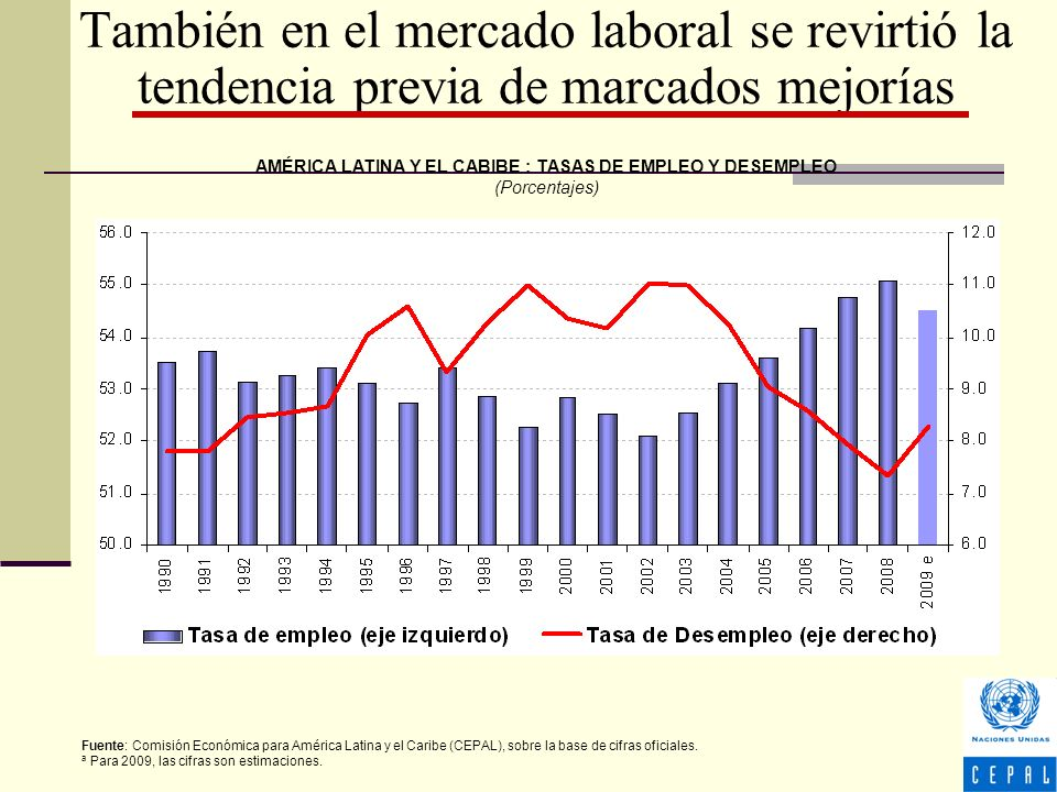 También en el mercado laboral se revirtió la tendencia previa de marcados mejorías AMÉRICA LATINA Y EL CABIBE : TASAS DE EMPLEO Y DESEMPLEO (Porcentajes) Fuente: Comisión Económica para América Latina y el Caribe (CEPAL), sobre la base de cifras oficiales.