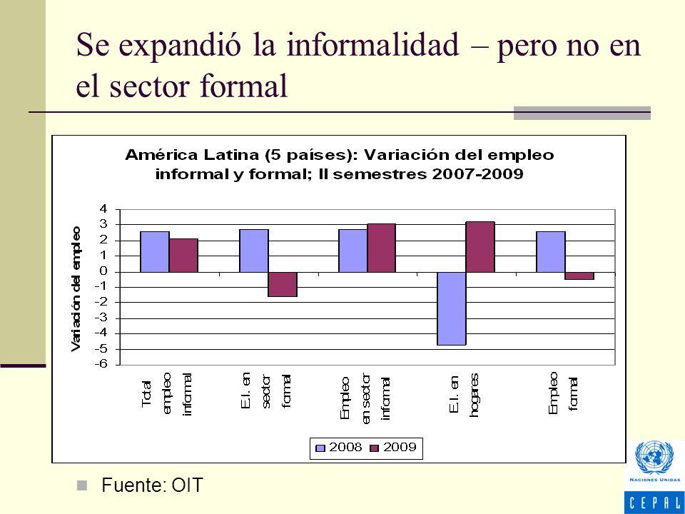 Se expandió la informalidad – pero no en el sector formal Fuente: OIT