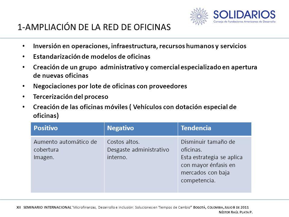 1-AMPLIACIÓN DE LA RED DE OFICINAS Inversión en operaciones, infraestructura, recursos humanos y servicios Estandarización de modelos de oficinas Crea