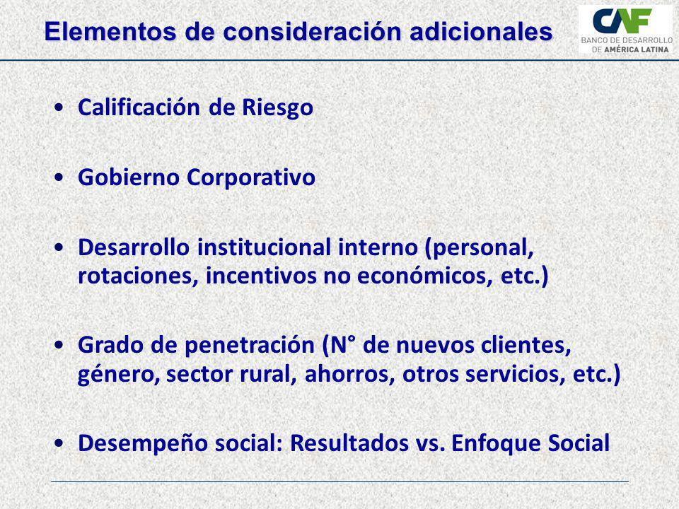 BancoSol Banco Los Andes ProCredit Banco FIE FFP Prodem FFP Fassil Eco Futuro Cooperativa Jesús Nazareno ONG Crecer MiBanco CMAC Arequipa CMAC Tacna Edpyme Nueva Visión Financiera Confianza Financiera Edyficar Caja Nuestra Gente Bancamia Banco ProCredit Banco WWB Colombia (Cali) Fundación WWB Bucaramanga Fundación WWB Popayán Banco Regional Visión Banco S.A Banco Amambay Interfisa Banco Compartamos CAME Microserfin Banco Delta FIE Gran Poder Banco Procredit Fondos Regionales: (i)LOCFund (ii)Solidus Investment Fund (iii)Microfinance Growth Fund (iv)Próspero Microfinanzas Fund (v)SICSA Microfinanzas del Uruguay S.A.
