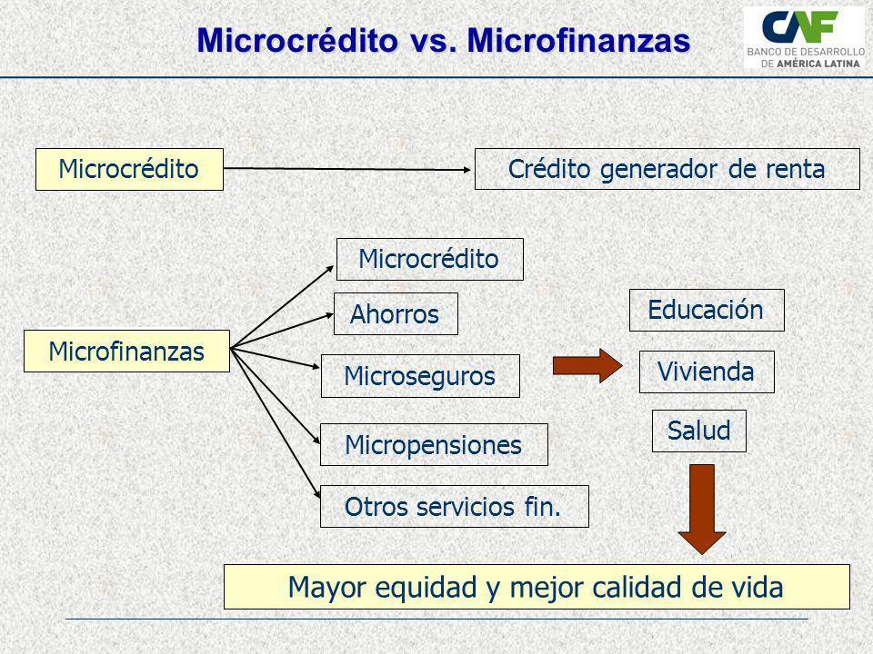 Deficiencias de mercado Financiamiento Directo: créditos/inversiones/garantías Operaciones financieramente sostenibles En alianza con instituciones locales INNOVACIÓNESCALABLE NUEVOS MERCADOS DEMOSTRATIVO ¿Cómo Operamos?