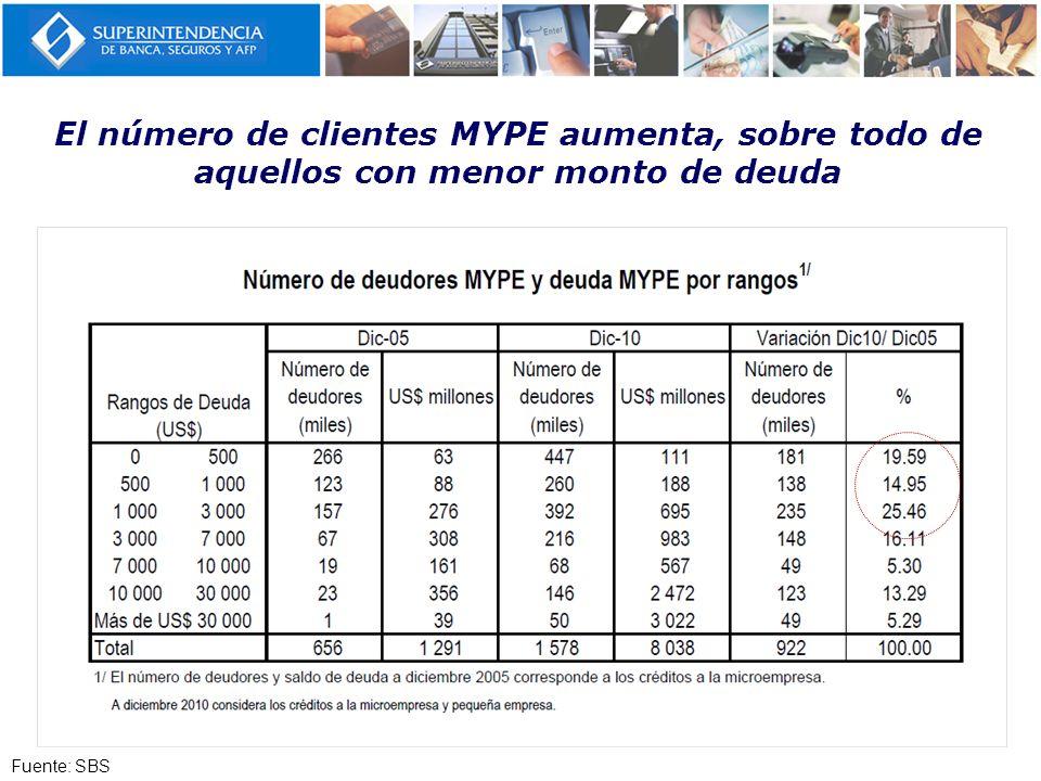 El número de clientes MYPE aumenta, sobre todo de aquellos con menor monto de deuda Fuente: SBS