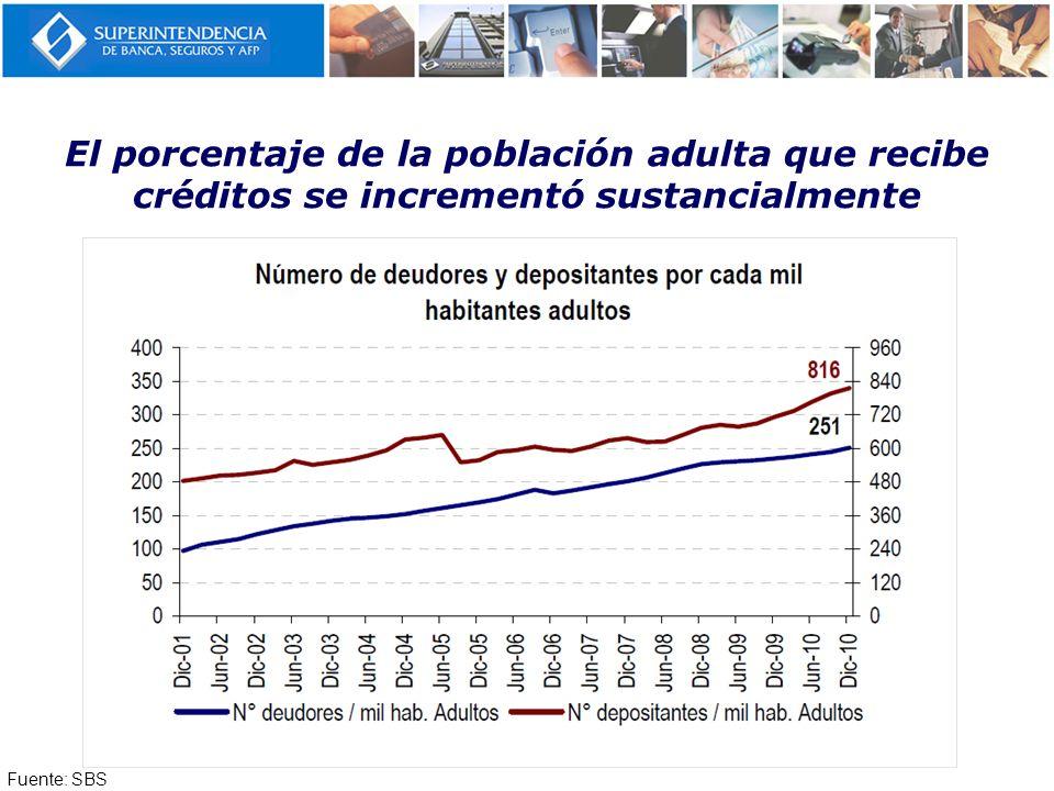 El porcentaje de la población adulta que recibe créditos se incrementó sustancialmente Fuente: SBS, Censo de Población y Vivienda 1993 -2007 Fuente: S