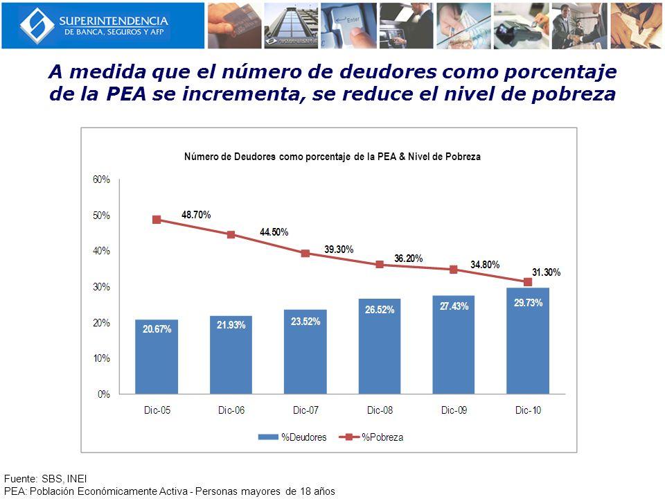 A medida que el número de deudores como porcentaje de la PEA se incrementa, se reduce el nivel de pobreza Fuente: SBS, INEI PEA: Población Económicame
