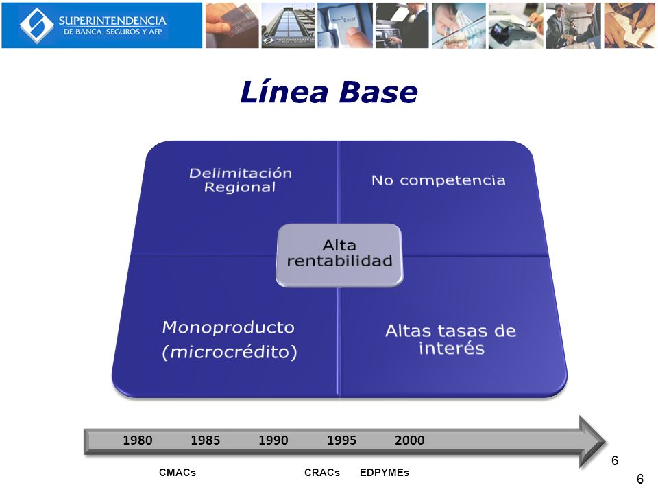Línea Base 6 6 19801985199019952000 CMACsCRACsEDPYMEs