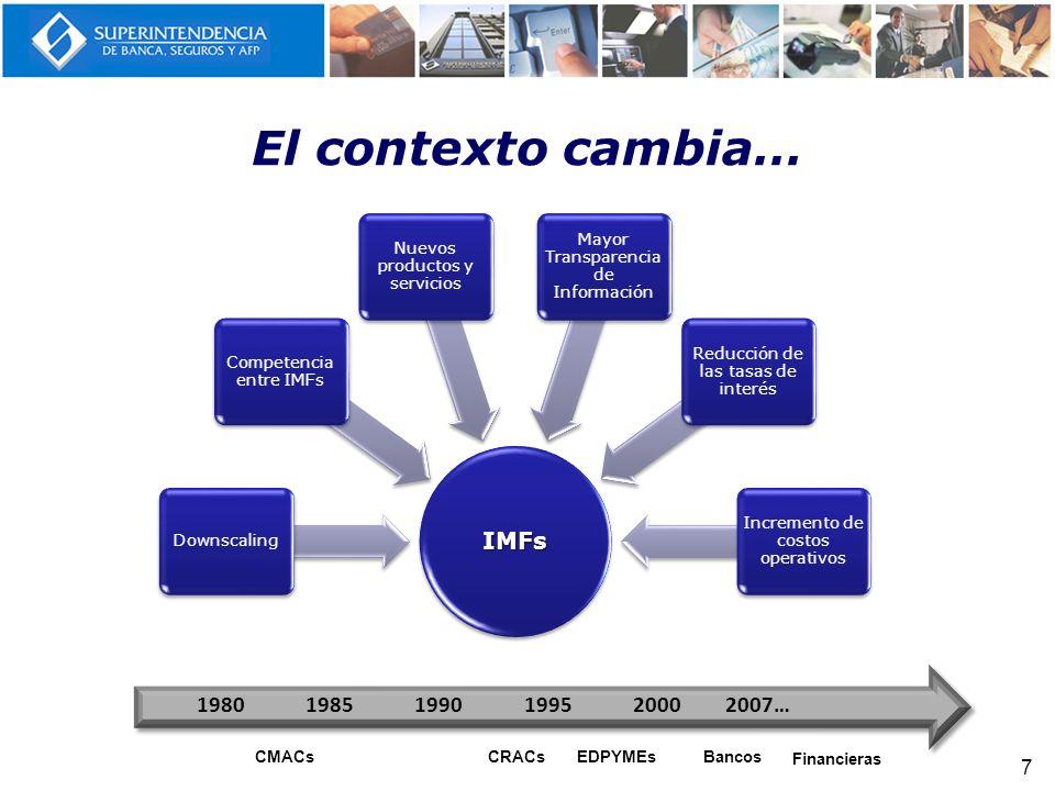El contexto cambia… 7 IMFs Downscaling Competencia entre IMFs Nuevos productos y servicios Mayor Transparencia de Información Reducción de las tasas d