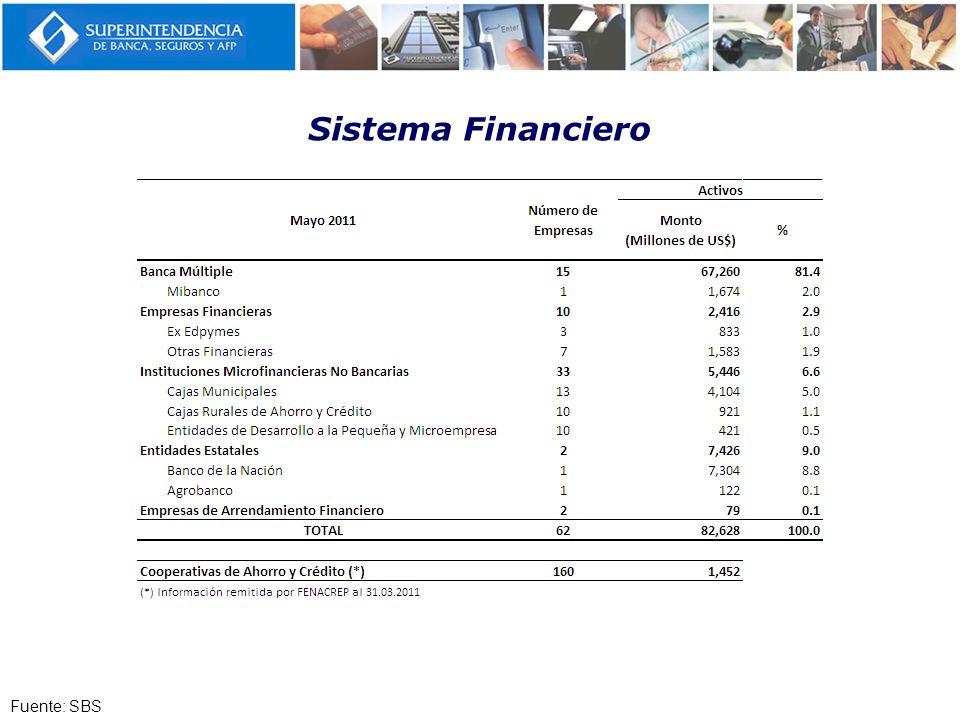 Perú: Características del Sistema Financiero Activos por Tipo de InstituciónN° de Instituciones N° de Deudores Más Pobre Menos Pobre (+ 160 CAC) Fuente: SBS