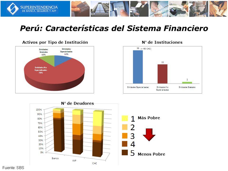 Perú: Características del Sistema Financiero Activos por Tipo de InstituciónN° de Instituciones N° de Deudores Más Pobre Menos Pobre (+ 160 CAC) Fuent