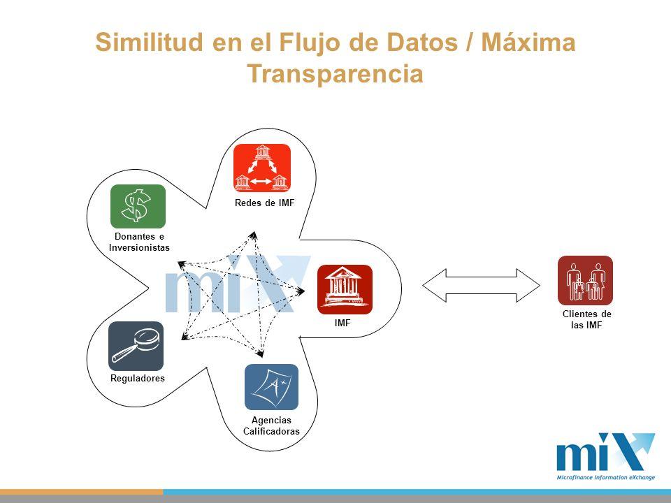 Similitud en el Flujo de Datos / Máxima Transparencia Clientes de las IMF IMF Donantes e Inversionistas Agencias Calificadoras Redes de IMF Reguladore