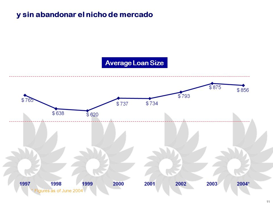 11 y sin abandonar el nicho de mercado * Figures as of June 2004 Average Loan Size