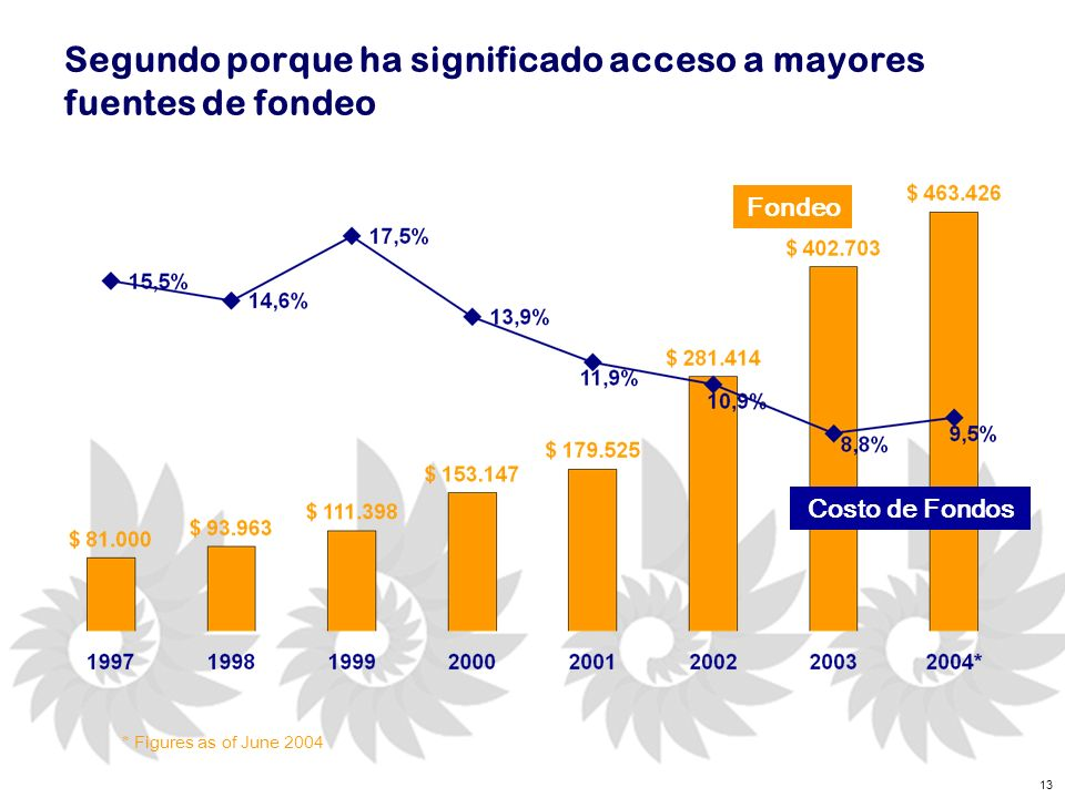 13 Segundo porque ha significado acceso a mayores fuentes de fondeo * Figures as of June 2004 Costo de Fondos Fondeo