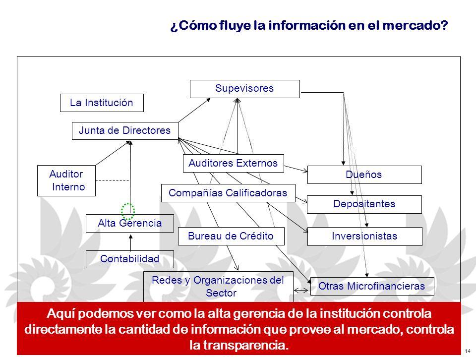 14 ¿Cómo fluye la información en el mercado.
