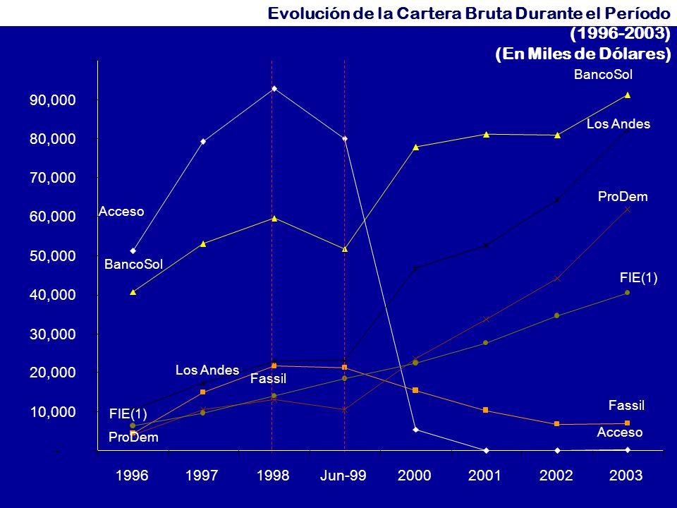 7 - 10,000 20,000 30,000 40,000 50,000 60,000 70,000 80,000 90,000 199619971998Jun-992000200120022003 Acceso BancoSol Fassil ProDem Los Andes FIE(1) BancoSol Los Andes FIE(1) ProDem Acceso Fassil Evolución de la Cartera Bruta Durante el Período (1996-2003) (En Miles de Dólares)