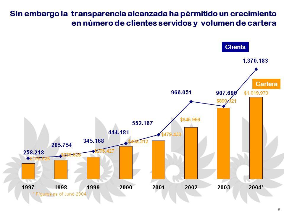 8 Sin embargo la transparencia alcanzada ha pèrmitido un crecimiento en número de clientes servidos y volumen de cartera * Figures as of June 2004 Clients Cartera