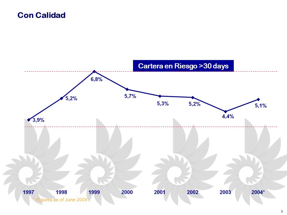 9 Con Calidad * Figures as of June 2004 Cartera en Riesgo >30 days