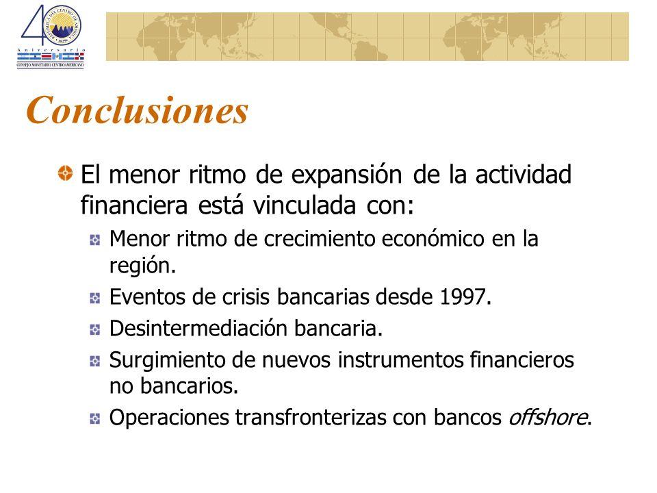 Conclusiones El menor ritmo de expansión de la actividad financiera está vinculada con: Menor ritmo de crecimiento económico en la región. Eventos de