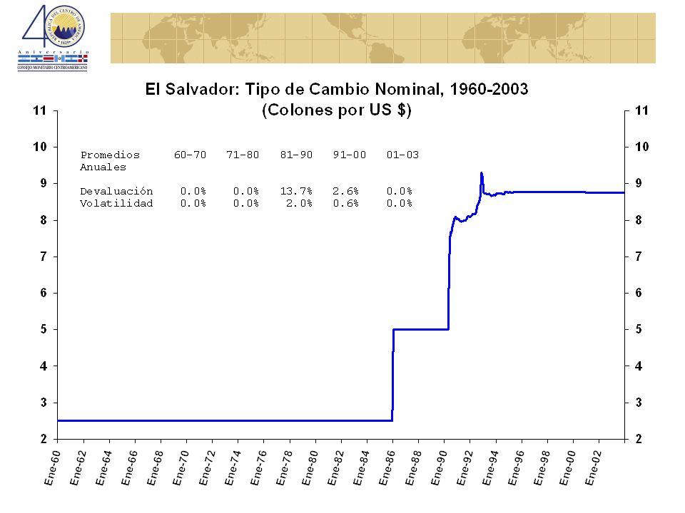 Posibles implicaciones en los flujos de comercio intra-centroamericano Antes de la dolarización el TCR de ES con la región estaba apreciado.