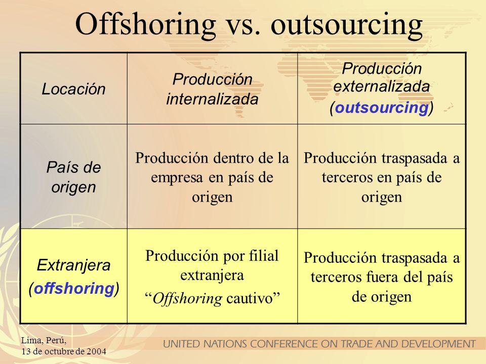 Lima, Perú, 13 de octubre de 2004 Offshoring vs. outsourcing Locación Producción internalizada Producción externalizada (outsourcing) País de origen P