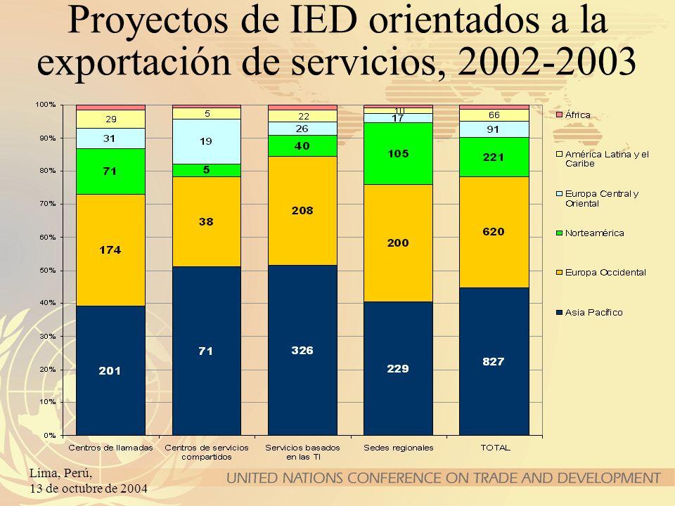 Lima, Perú, 13 de octubre de 2004 Proyectos de IED orientados a la exportación de servicios, 2002-2003