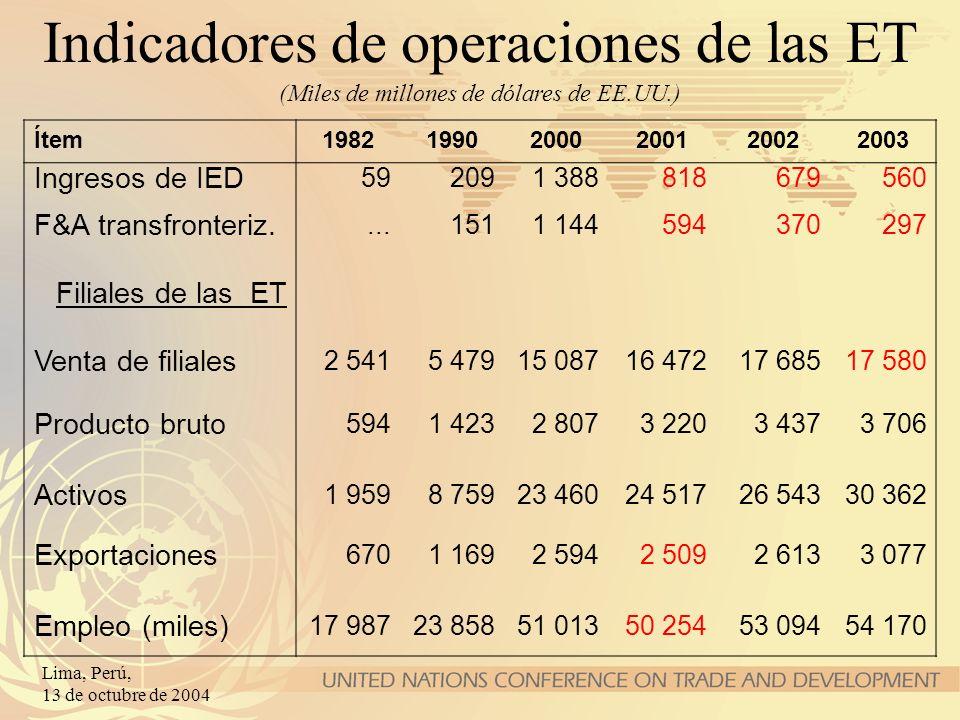 Lima, Perú, 13 de octubre de 2004 (Miles de millones de dólares de EE.UU.) Indicadores de operaciones de las ET Ítem198219902000200120022003 Ingresos