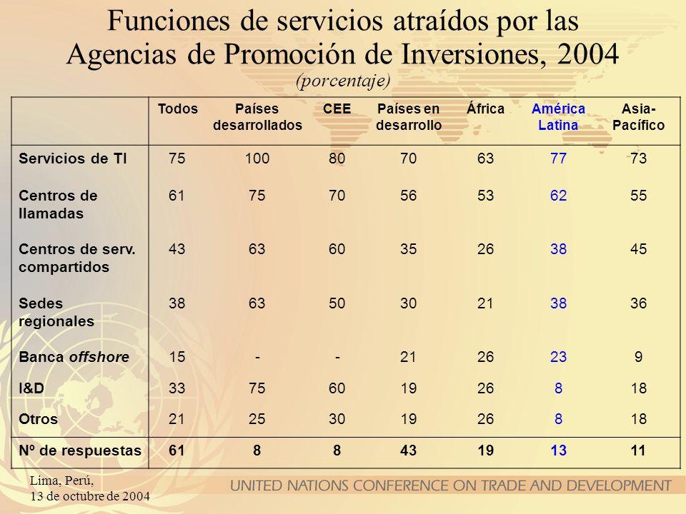 Lima, Perú, 13 de octubre de 2004 Funciones de servicios atraídos por las Agencias de Promoción de Inversiones, 2004 (porcentaje) TodosPaíses desarrol