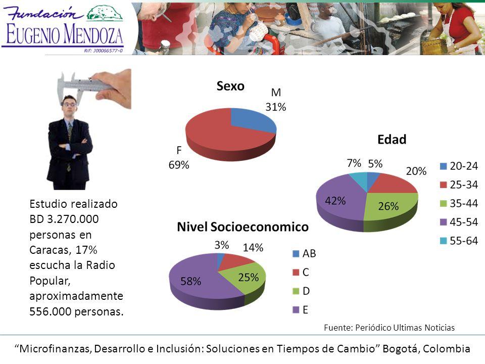 Estudio realizado BD 3.270.000 personas en Caracas, 17% escucha la Radio Popular, aproximadamente 556.000 personas.