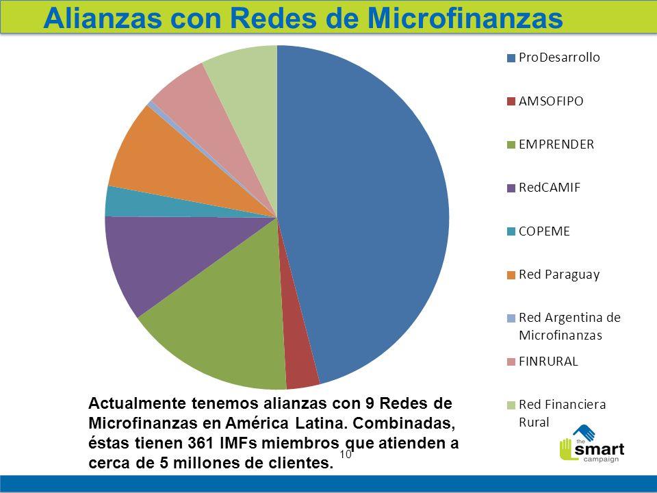 10 Alianzas con Redes de Microfinanzas Actualmente tenemos alianzas con 9 Redes de Microfinanzas en América Latina. Combinadas, éstas tienen 361 IMFs