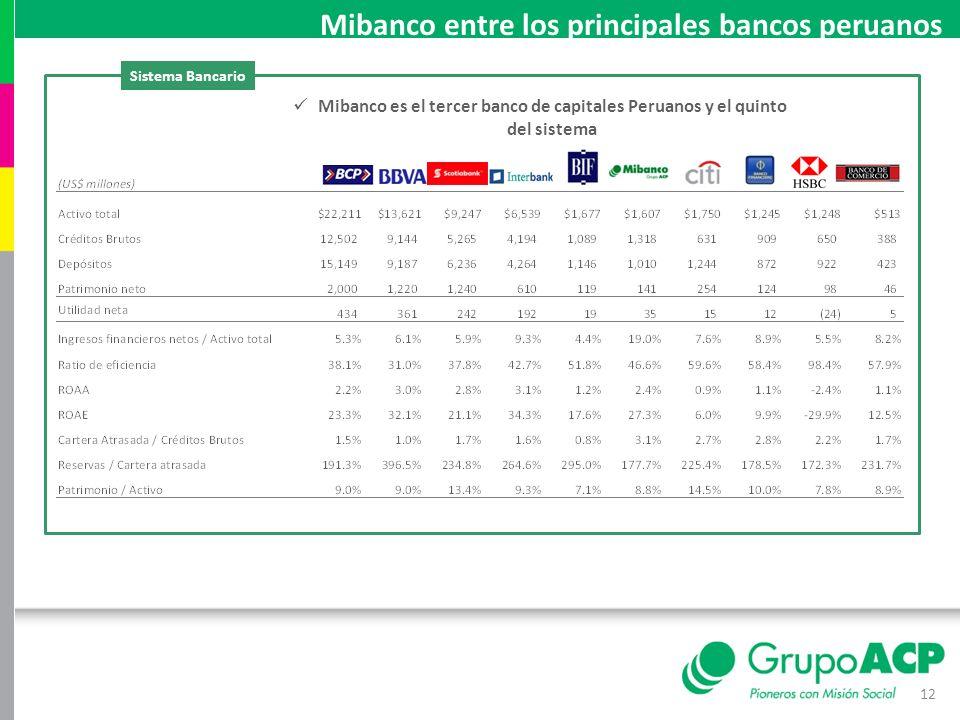12 Mibanco entre los principales bancos peruanos Sistema Bancario Mibanco es el tercer banco de capitales Peruanos y el quinto del sistema